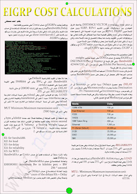 EIGRP Cost Calculations مقال بعنوان