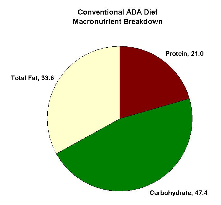 2000 calorie  ada diet