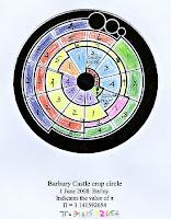 Barbury Castle Crop Circle Unravelled