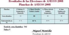 Resultados de la Elecciones de ASECOS-CURNE. 2008