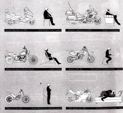 Posiciones en las motos