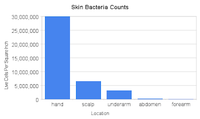 Not all bacteria found on the