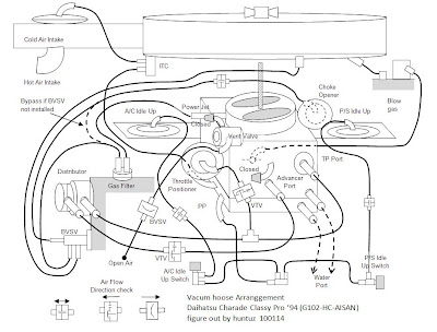 2003 Gmc Sonoma Vacuum Hose Diagram on chevrolet engine diagram