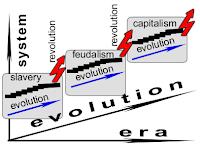 evolutie si revolutie