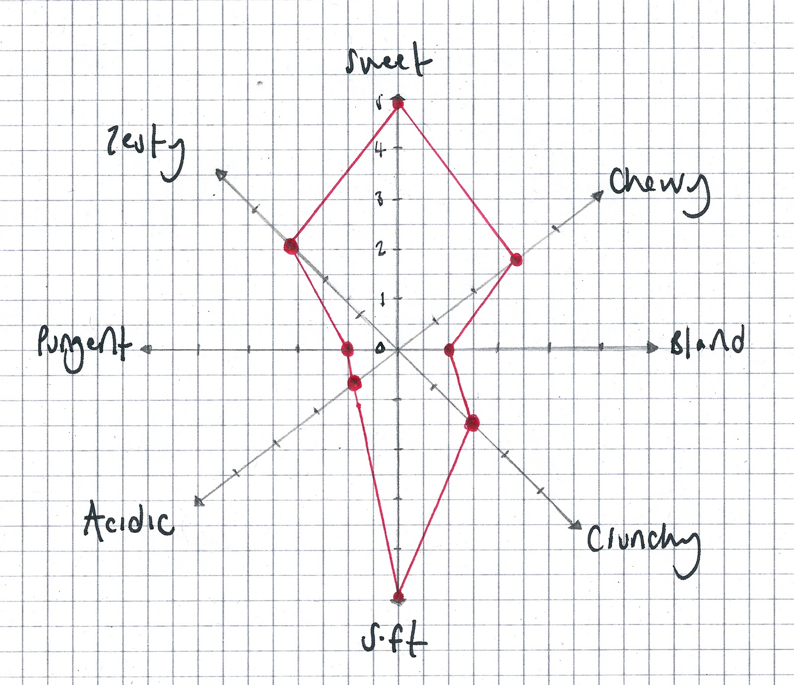 design practice  ranking profile taste test i have sketched out a star diagram to see what form my results   take