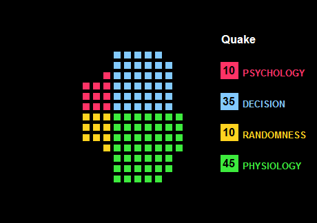 Waffle Chart showing the elements of Quake as classified by The Quad.