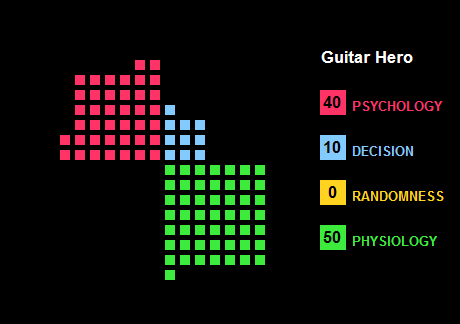 Waffle Chart showing the elements of Guitar Hero as classified by The Quad.