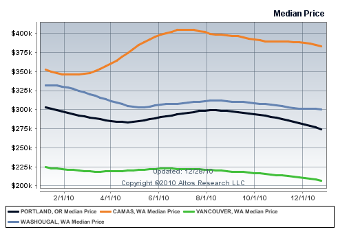 Washougal WA Real Estate and Homes Price Trend