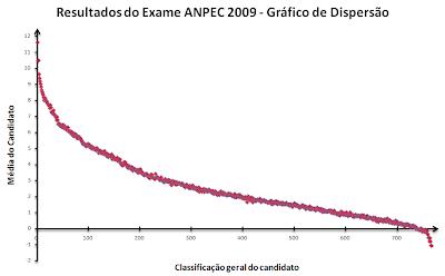 gráfico de dispersão, média X classificação do candidato