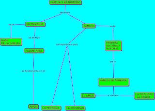 Mapa conceptual de la familia y el matrimonio