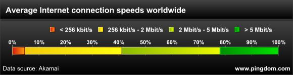 скорость подключения к интернету в странах мира