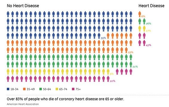 heart disease statistics 2010. of heart disease,