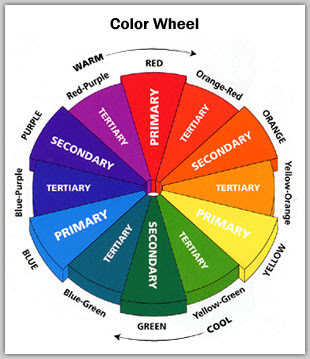 Inventing a Retail Product Step # 9 Color+Wheel
