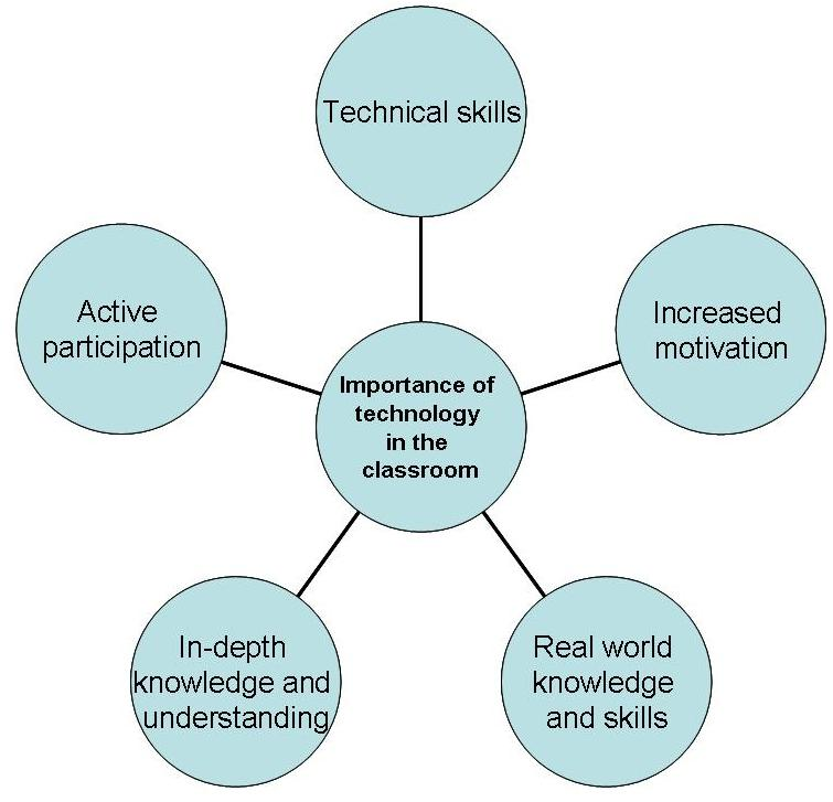 reflection essay on technology in the classroom A reflection essay, also called a reflective essay, is an exercise in introspection it explores your personal thoughts, feelings and opinions about a.