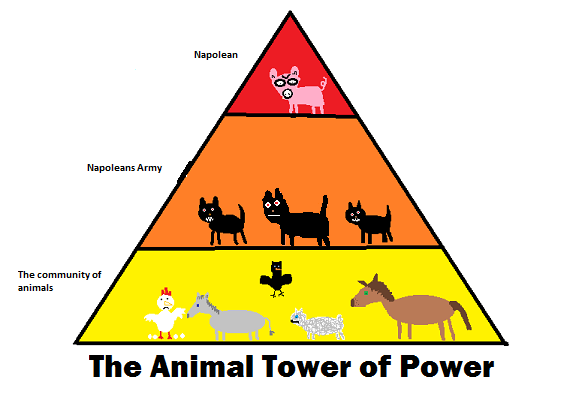 animal farm the hunger for power In george orwell's animal farm, power and control of the farm shifts from mr jones to snowball and from snowball to napoleon each, no matter how well their leadership, was corrupted by power in some way as compared to russian leaders of the time.