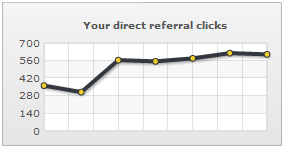 My direct referral clicks