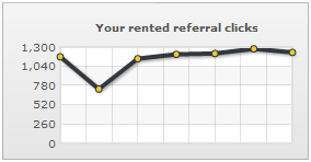 My rented referral clicks