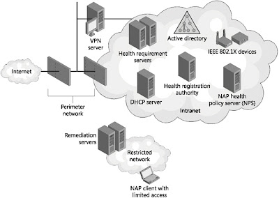 Network Access Protection Client For Windows Xp