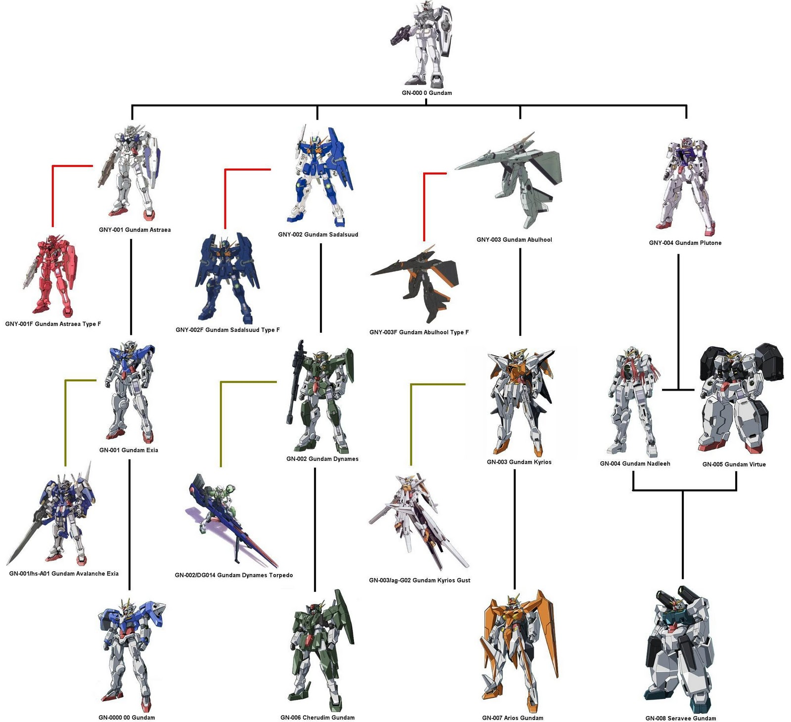 http://3.bp.blogspot.com/_AFPNTdm5dSw/TQ7F7cXpxXI/AAAAAAAAABo/ujn4vL61ma0/s1600/Gundam_00_Celestial_Being_Tree_by_ZeroBloodyRose.jpg