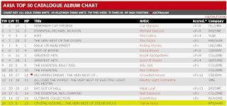aria charts top 50 pdf