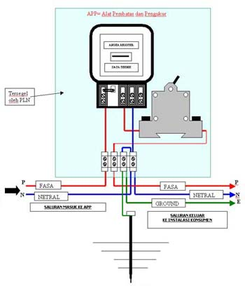 Konsuil suluttenggo wiring diagram kwh meter 123freewiringdiagrams kwh meter wiring diagram k grayengineeringeducation asfbconference2016 Choice Image