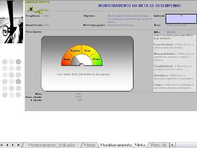 Monitoramento da Meta de Desempenho