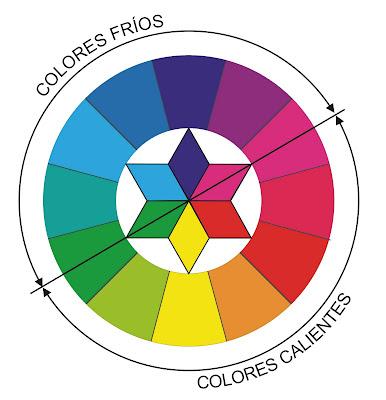 Ense arte el c rculo crom tico color wheel - Circulo cromatico 12 colores ...
