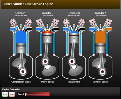 4 Stroke Diesel Engine Animation http://marine-diesel-engines.blogspot.com/