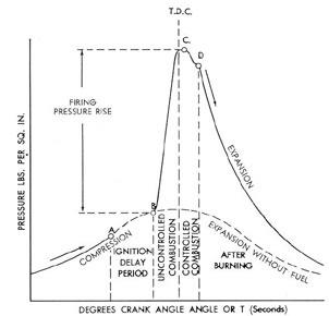 understanding a marine diesel engine  combustion period