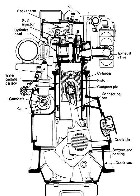 understanding a marine diesel engine  4