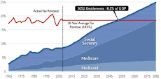 2009 Federal Revenue & Spending Charts
