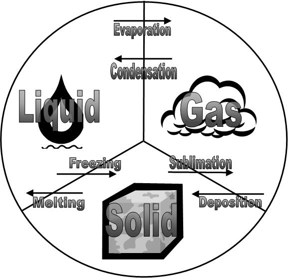 States Of Matter Solids Liquids And Gases Sketch Coloring Page States Of Matter Coloring Pages