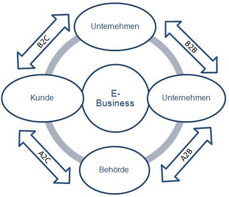 Geschäftsmodelle im E-Business