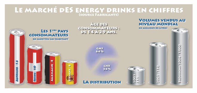 Le marché des energy drinks