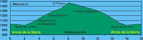 ALTURAS GPS SIERRA DE ARCOS