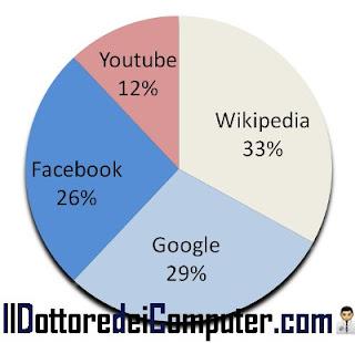 risultati sondaggio sito anno 2010