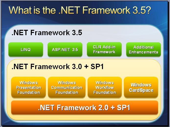 Install the .NET Framework 3.5 on Demand