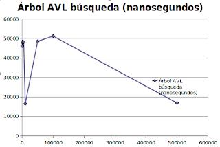 Imagen de un gráfico sobre búsqueda de un árbol avl usando índice invertido