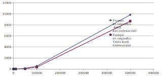 Imagen de un gráfico de comparación sobre indexación usando índice invertido