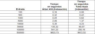 Imagen de una tabla de comparación sobre indexación usando índice invertido