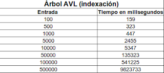Imagen de una tabla sobre indexación de un árbol avl usando índice invertido