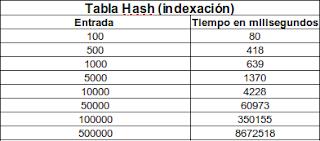 Imagen de una tabla sobre indexación de una tabla hash usando índice invertido
