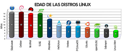 Imagen de la edad de las distros de Linux