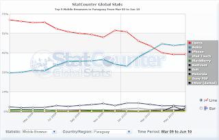 Imagen de estadísticas de browsers en móviles en Paraguay