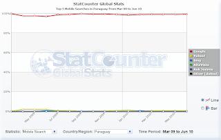 Imagen de estadísticas de buscadores en móviles en Paraguay