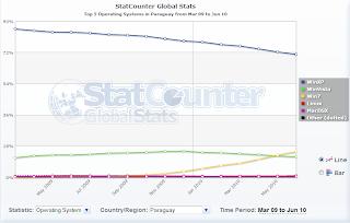 Imagen de estadísticas de sistemas operativos en Paraguay