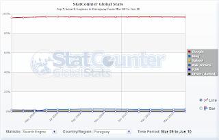 Imagen de estadísticas de buscadores en Paraguay