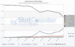Imagen de estadísticas de redes sociales en Paraguay