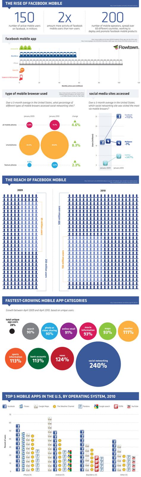 Imagen de la infografía del ascenso de Facebook en móviles