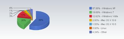 Imagen del ranking de versiones de Sistemas Operativos Noviembre 2010